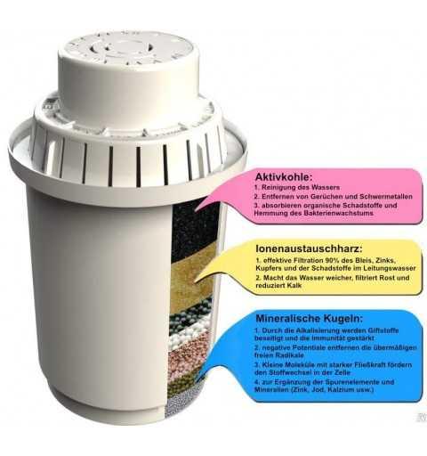 Alkalische Wasserfilter Karaffe